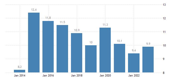 ireland median of the housing cost burden distribution males eurostat data