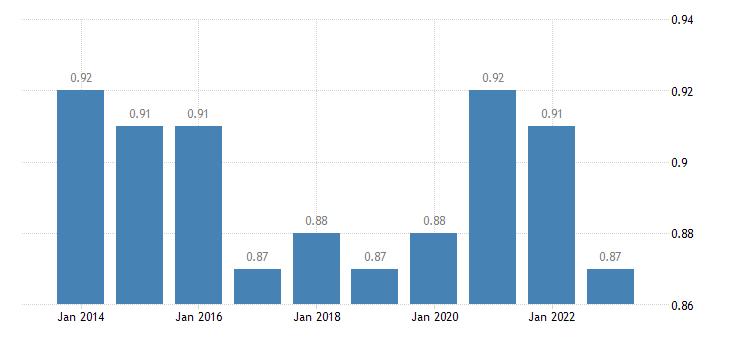 ireland median relative income of elderly people 60 eurostat data