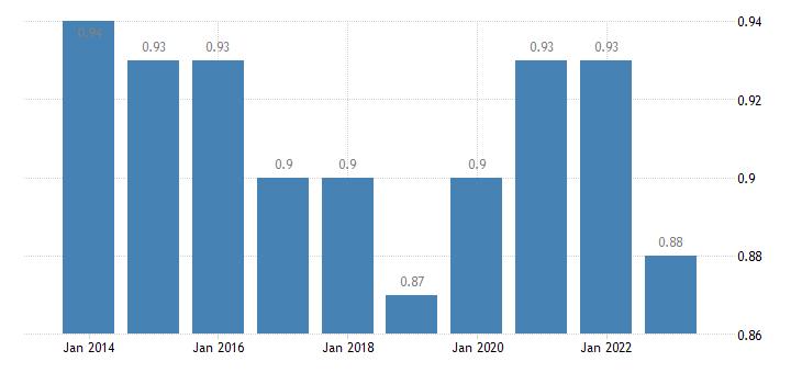 ireland median relative income of elderly people 60 males eurostat data