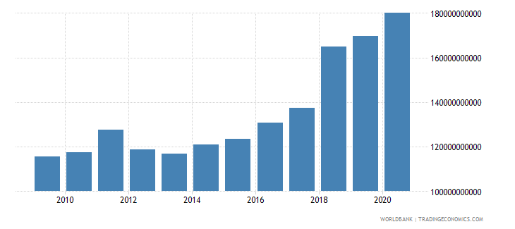ireland merchandise exports by the reporting economy us dollar wb data