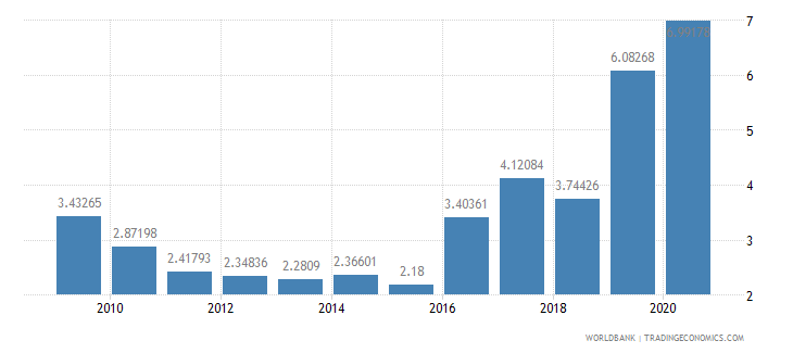 ireland merchandise exports to developing economies in east asia  pacific percent of total merchandise exports wb data