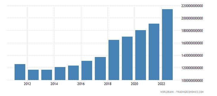 ireland merchandise exports us dollar wb data