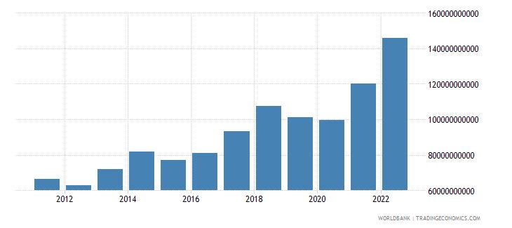 ireland merchandise imports us dollar wb data