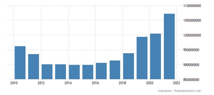ireland military expenditure current lcu wb data