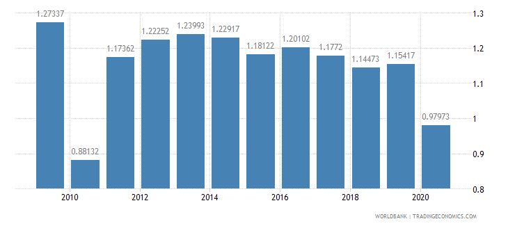 ireland military expenditure percent of central government expenditure wb data