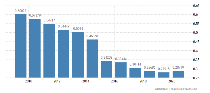 ireland military expenditure percent of gdp wb data