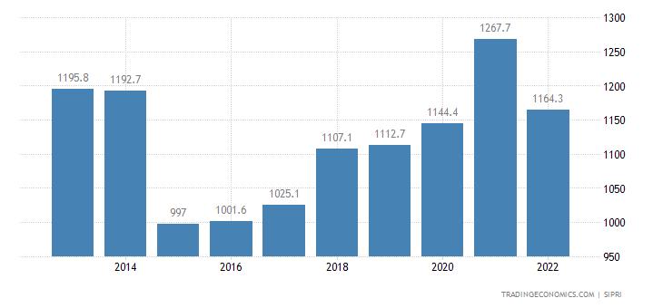 Ireland Military Expenditure