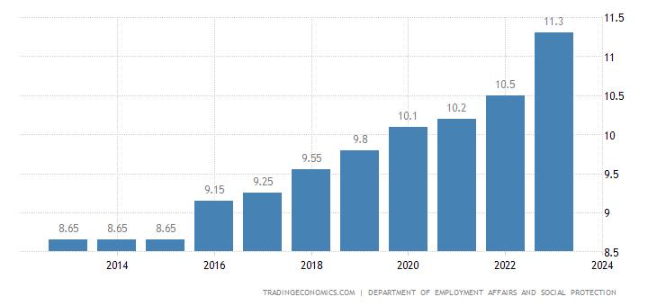 Ireland Gross Minimum Monthly Wage