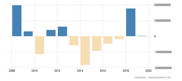 ireland net acquisition of financial assets current lcu wb data