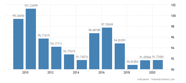 ireland net barter terms of trade index 2000  100 wb data