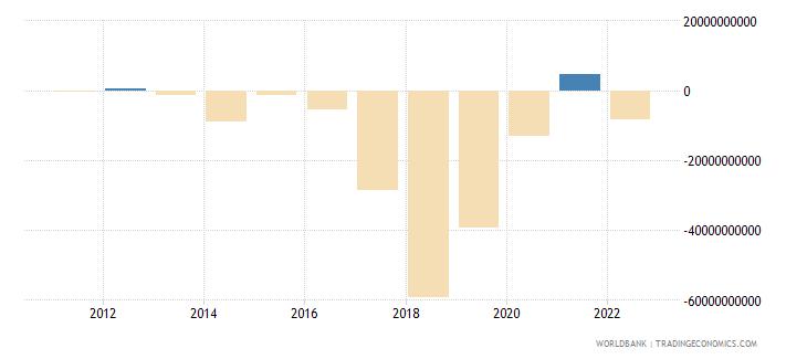 ireland net capital account bop us dollar wb data