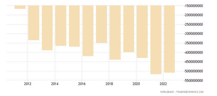 ireland net current transfers bop us dollar wb data