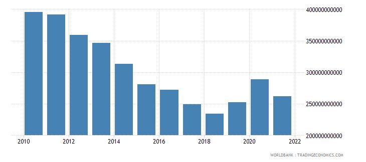 ireland net domestic credit current lcu wb data