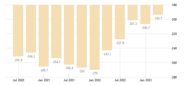 ireland net external debt eurostat data