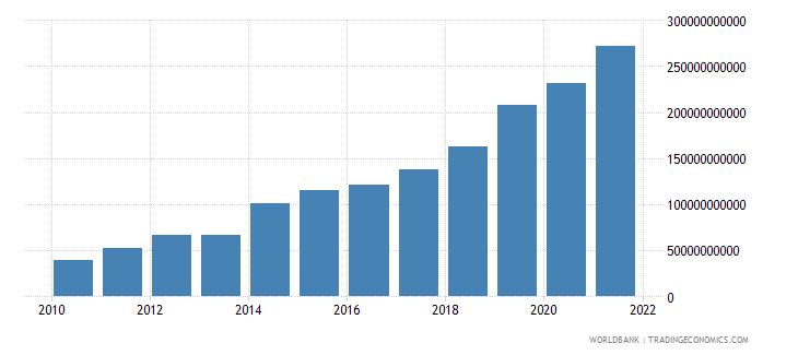 ireland net foreign assets current lcu wb data