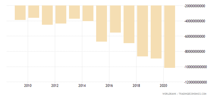 ireland net income from abroad us dollar wb data