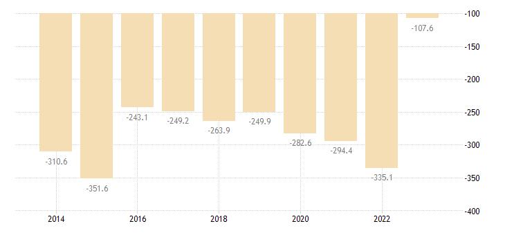ireland net international investment position excluding non defaultable instruments eurostat data
