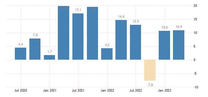 ireland net lending borrowing current capital account eurostat data
