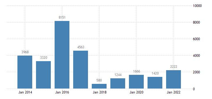 ireland net lending net borrowing financial corporations eurostat data