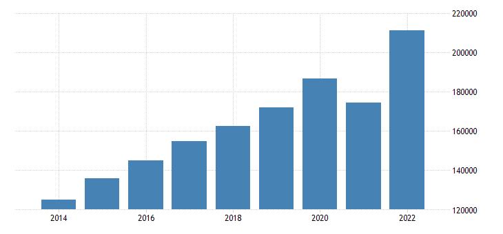 ireland net national income eurostat data