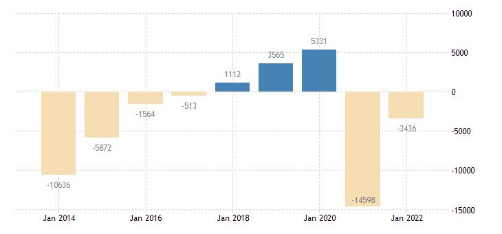 ireland net savings general gov eurostat data