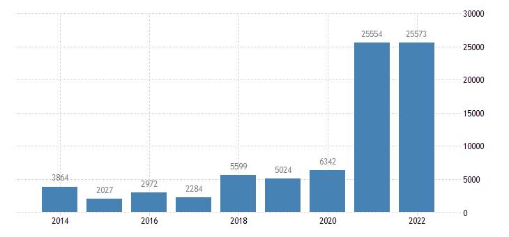 ireland net savings households non profit institutions serving households eurostat data