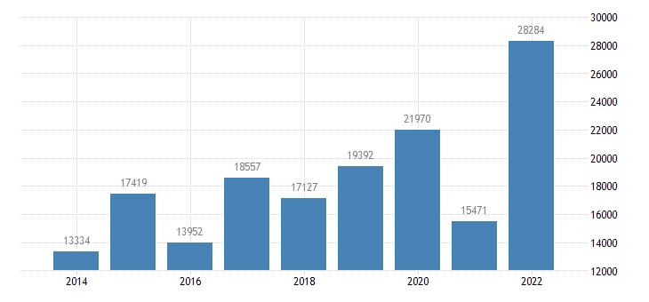 ireland net savings non financial corporations eurostat data