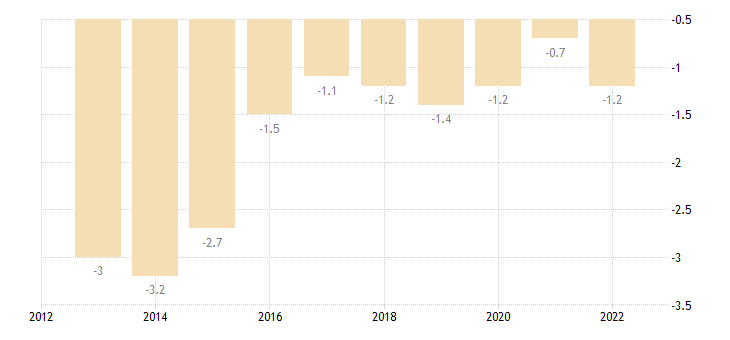 ireland net trade balance of energy products eurostat data