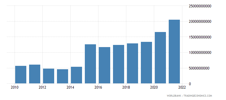 ireland net trade in goods bop us dollar wb data