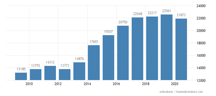 ireland new businesses registered number wb data