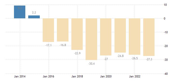 ireland nominal unit labour cost eurostat data