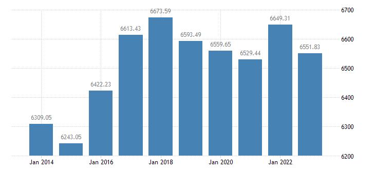 ireland number of bovine animals eurostat data