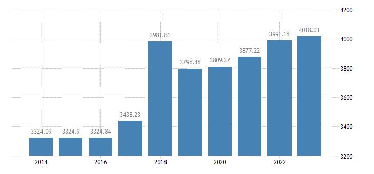 ireland number of sheep eurostat data