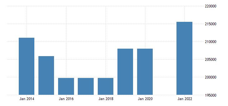 ireland number of touristic establishments eurostat data