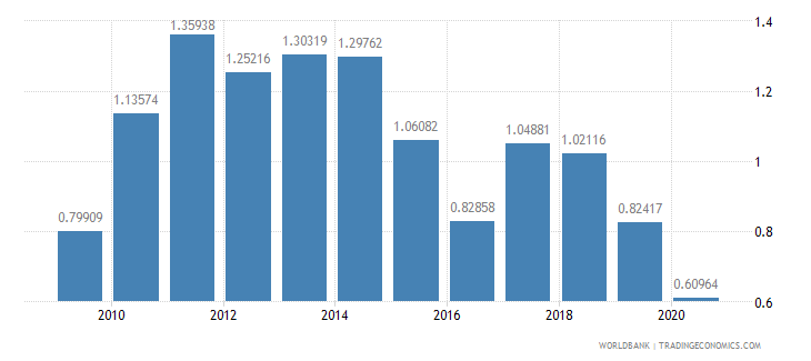 ireland ores and metals exports percent of merchandise exports wb data