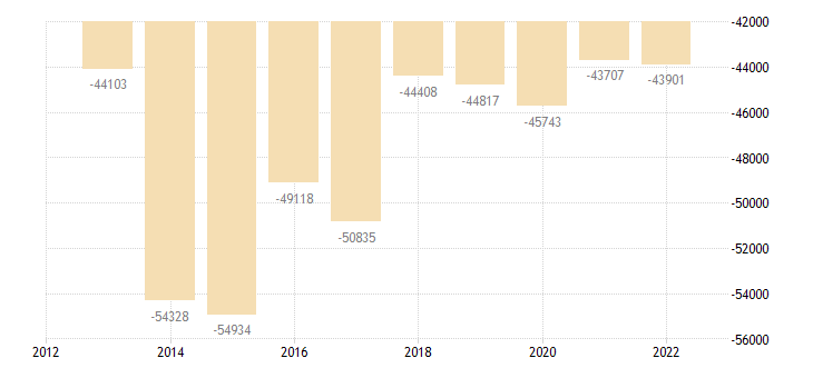 ireland other investment general gov eurostat data