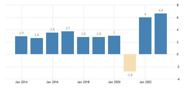 ireland overall employment growth eurostat data