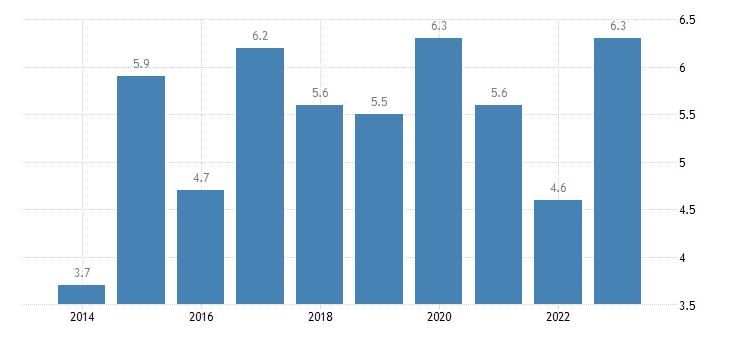 ireland overcrowding rate cities eurostat data