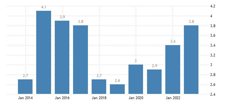ireland overcrowding rate females eurostat data