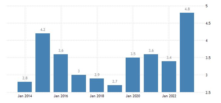 ireland overcrowding rate males eurostat data
