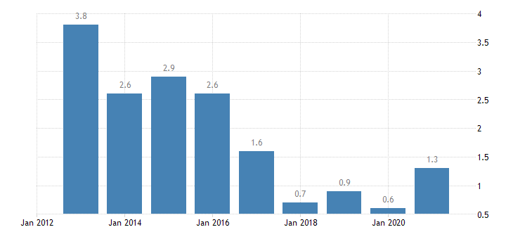 ireland overcrowding rate rural areas eurostat data