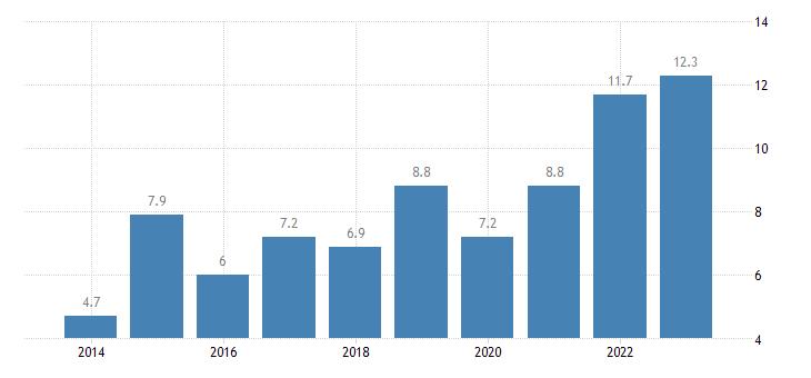 ireland overcrowding rate tenant rent at market price eurostat data