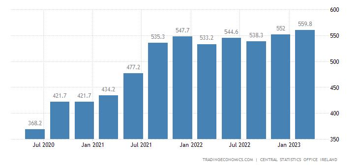 Ireland Part Time Employment