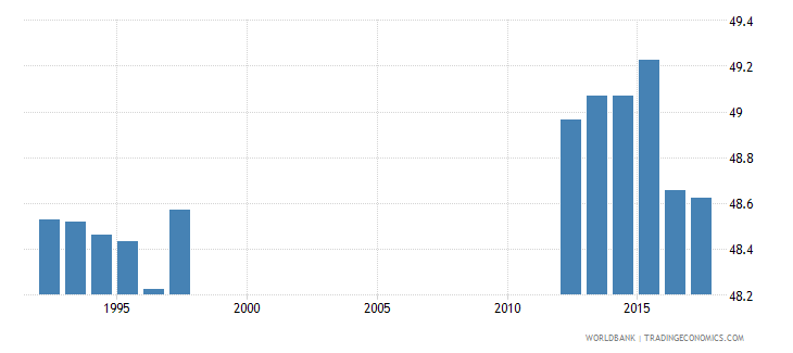 ireland percentage of students in pre primary education who are female percent wb data