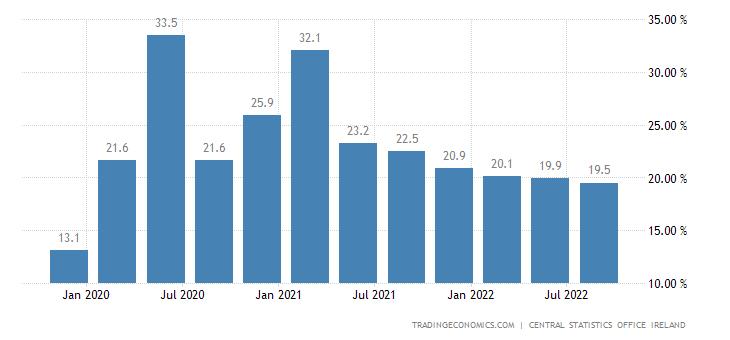 Ireland Gross Household Saving Ratio