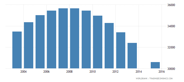 ireland population age 25 female wb data