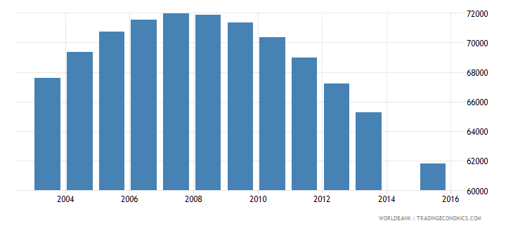ireland population age 25 total wb data