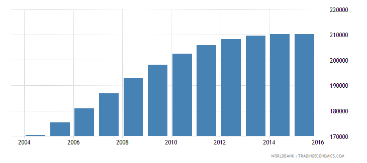 ireland population ages 3 5 total wb data