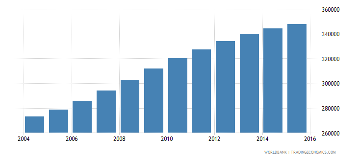 ireland population ages 5 9 total wb data
