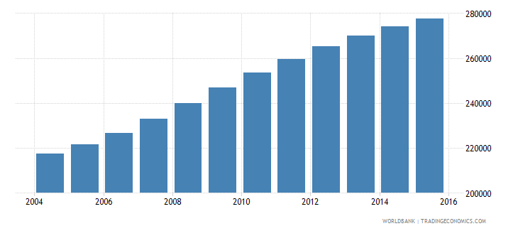 ireland population ages 6 9 total wb data